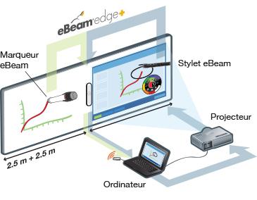 tableau-blanc-interactif-schema